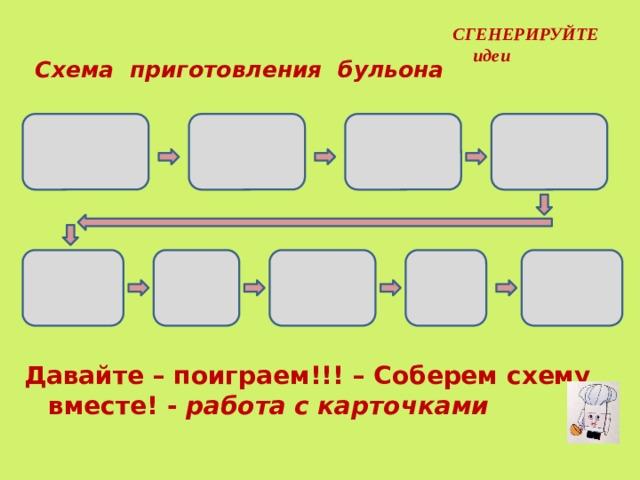 СГЕНЕРИРУЙТЕ идеи Схема приготовления бульона Давайте – поиграем!!! – Соберем схему вместе! - работа с карточками