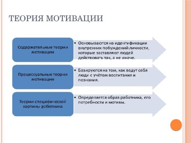 Теория мотивации