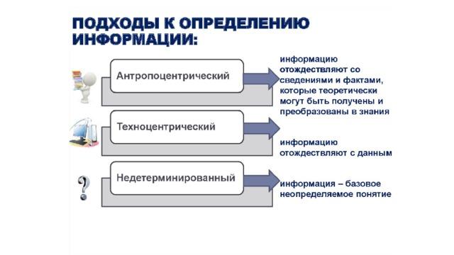 ПОДХОДЫ К ОПРЕДЕЛЕНИЮ ИНФОРМАЦИИ: Антропоцентрический: информацию отождествляют со сведениями и фактами, которые теоретически могут быть получены и преобразованы в знания. Техноцентрический: информацию отождествляют с данными. Данные — зарегистрированная информация; представление фактов, понятий или инструкций в форме, приемлемой для общения, интерпретации, или обработки человеком или с помощью автоматических средств. Недетерминированный: информация — базовое неопределяемое понятие как, например, в геометрии — точка, в физике — время.
