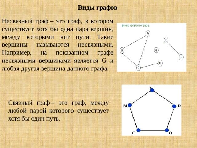 Виды графов Несвязный граф– это граф, в котором существует хотя бы одна пара вершин, между которыми нет пути. Такие вершины называются несвязными. Например, на показанном графе несвязными вершинами является G и любая другая вершина данного графа. Связный граф– это граф, между любой парой которого существует хотя бы один путь.