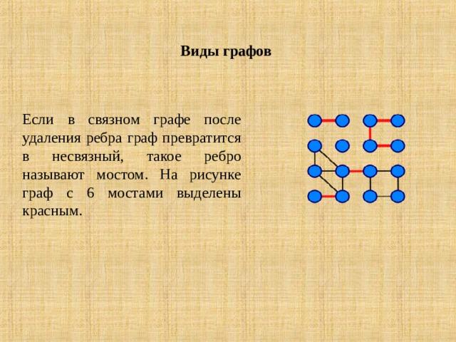 Виды графов   Если в связном графе после удаления ребра граф превратится в несвязный, такое ребро называют мостом. На рисунке граф с 6 мостами выделены красным.
