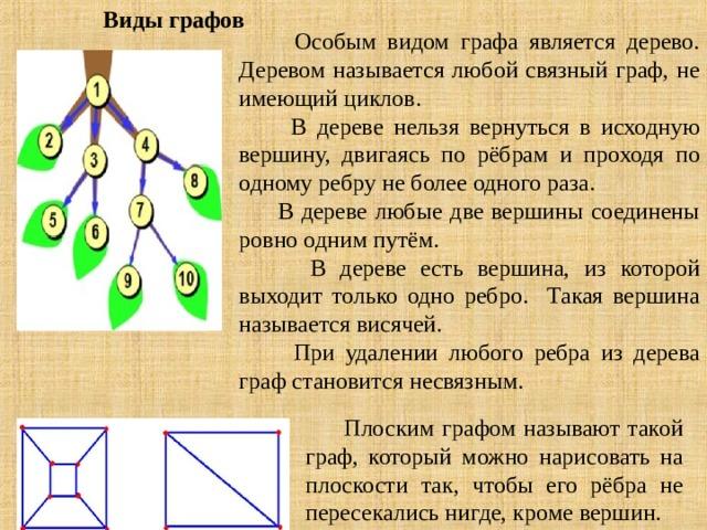 Виды графов    Особым видом графа является дерево. Деревом называется любой связный граф, не имеющий циклов.  В дереве нельзя вернуться в исходную вершину, двигаясь по рёбрам и проходя по одному ребру не более одного раза.  В дереве любые две вершины соединены ровно одним путём.  В дереве есть вершина, из которой выходит только одно ребро. Такая вершина называется висячей.  При удалении любого ребра из дерева граф становится несвязным.  Плоским графом называют такой граф, который можно нарисовать на плоскости так, чтобы его рёбра не пересекались нигде, кроме вершин.