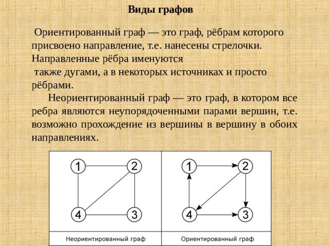 Виды графов    Ориентированный граф— это граф, рёбрам которого присвоено направление, т.е. нанесены стрелочки. Направленные рёбра именуются  такжедугами, а в некоторых источниках и просто рёбрами.  Неориентированный граф— это граф, в котором все ребра являются неупорядоченными парами вершин, т.е. возможно прохождение из вершины в вершину в обоих направлениях.
