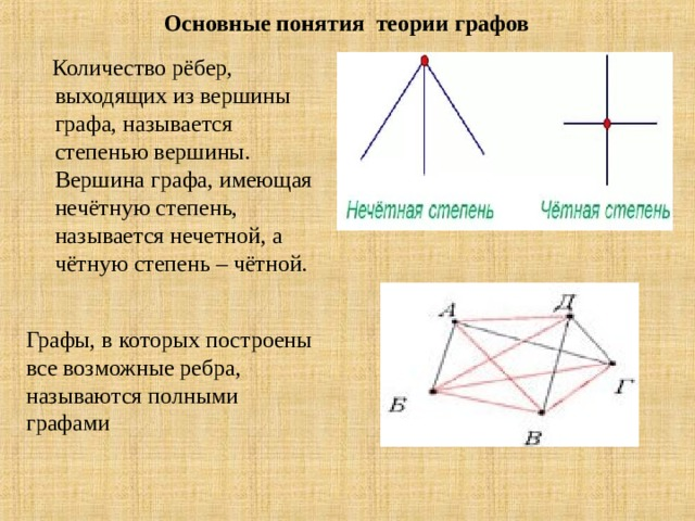 Основные понятия теории графов  Количество рёбер, выходящих из вершины графа, называется степенью вершины. Вершина графа, имеющая нечётную степень, называется нечетной, а чётную степень – чётной. Графы, в которых построены все возможные ребра, называютсяполными графами
