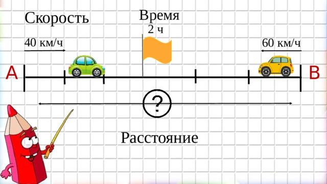 Время  Скорость 2 ч 40 км/ч 60 км/ч B A Расстояние