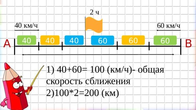 2 ч 40 км/ч 60 км/ч B 40 40 60 40 60 A 60 1) 40+60= 100 (км/ч)- общая скорость сближения  2)100*2=200 (км)