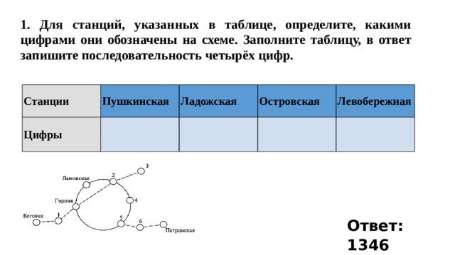 1. Для станций, указанных в таблице, определите, какими цифрами они обозначены на схеме. Заполните таблицу, в ответ запишите последовательность четырёх цифр.  Станции Пушкинская Цифры Ладожская Островская Левобережная Ответ: 1346