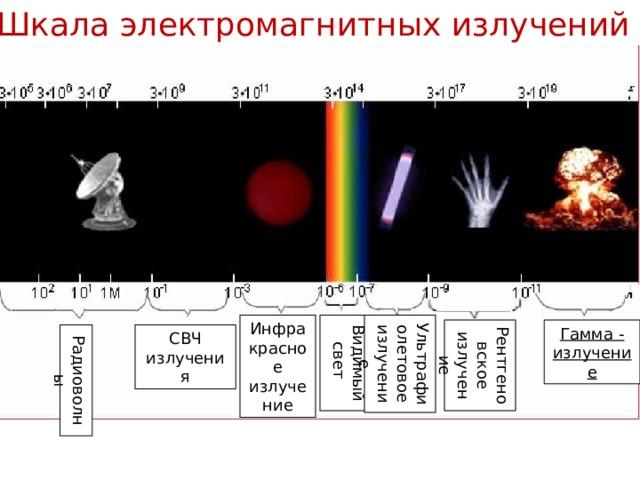 Шкала электромагнитных излучений - это классификация э/м волн по частоте или длине волны. Инфракрасное излучение Видимый свет Ультрафиолетовое излучение Рентгеновское излучение Гамма - излучение Радиоволны СВЧ излучения