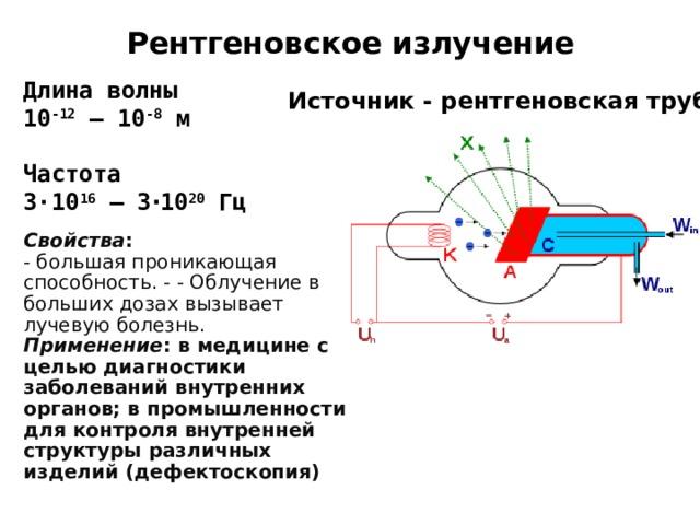 Рентгеновское излучение Длина волны 10 -12 – 10 -8 м  Частота 3 ·10 16 – 3 · 10 20 Гц Источник - рентгеновская трубка Свойства :  - большая проникающая способность. - - Облучение в больших дозах вызывает лучевую болезнь. Применение : в медицине с целью диагностики заболеваний внутренних органов; в промышленности для контроля внутренней структуры различных изделий (дефектоскопия)