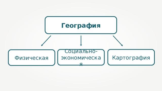 География Картография Социально-экономическая Физическая