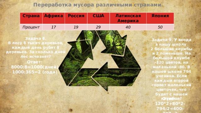 Переработка мусора различными странами. Страна Африка Процент 17 Россия США 19 29 Латинская Америка Япония 40 50 Задача 8. В лесу 8 тысяч деревьев, каждый день рубят 8 деревьев. За сколько дней лес исчезнет? Задача 9. У входа в нашу школу 2 большие клумбы и 2 поменьше. На большой клумбе -120 цветов, на маленькой -80. В нашей школе 794 ученика. Если каждый второй сорвет маленький цветочек, что будет с нашей клумбой? Ответ: 8000:8=1000(дней) 1000:365=2 (года) Ответ: 120*2+80*2-794:2=400-397=3