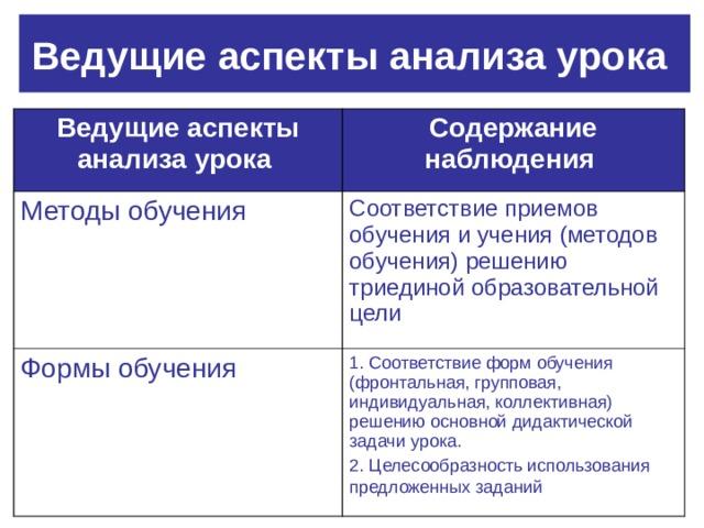 Ведущие аспекты анализа урока  Ведущие аспекты анализа урока  Содержание наблюдения  Методы обучения Соответствие приемов обучения и учения (методов обучения) решению триединой образовательной цели Формы обучения 1. Соответствие форм обучения (фронтальная, групповая, индивидуальная, коллективная) решению основной дидактической задачи урока. 2. Целесообразность использования предложенных заданий