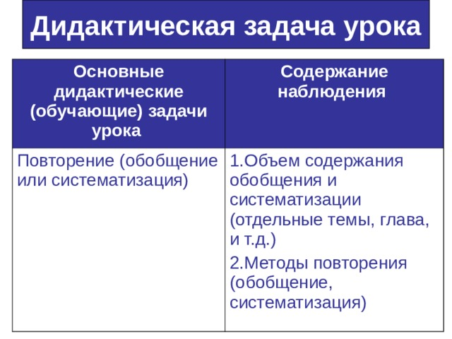 Дидактическая задача урока Основные дидактические (обучающие) задачи урока  Содержание наблюдения  Повторение (обобщение или систематизация) 1.Объем содержания обобщения и систематизации (отдельные темы, глава, и т.д.) 2.Методы повторения (обобщение, систематизация)