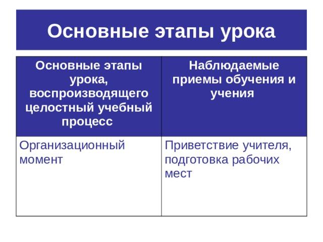 Основные этапы урока Основные этапы урока, воспроизводящего целостный учебный процесс  Наблюдаемые приемы обучения и учения  Организационный момент Приветствие учителя, подготовка рабочих мест