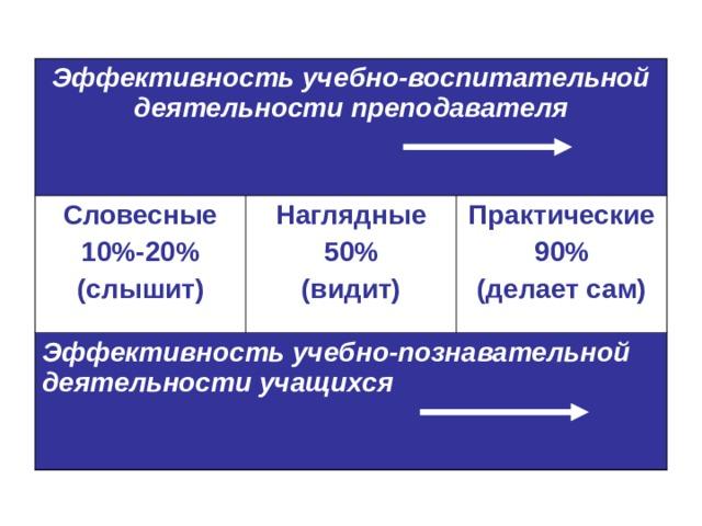 Эффективность учебно-воспитательной деятельности преподавателя Словесные 10%-20% (слышит) Наглядные 50% (видит) Эффективность учебно-познавательной деятельности учащихся  Практические 90% (делает сам)