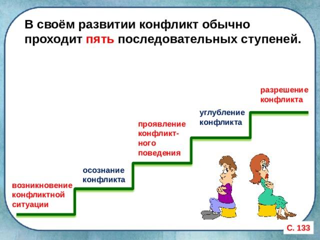 В своём развитии конфликт обычно проходит пять последовательных ступеней. разрешение конфликта углубление конфликта проявление конфликт-ного поведения осознание конфликта возникновение конфликтной ситуации С. 133