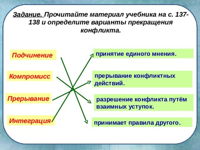 Задание. Прочитайте материал учебника на с. 137-138 и определите варианты прекращения конфликта. принятие единого мнения. Подчинение  прерывание конфликтных действий. Компромисс Прерывание разрешение конфликта путём взаимных уступок. Интеграция  принимает правила другого.