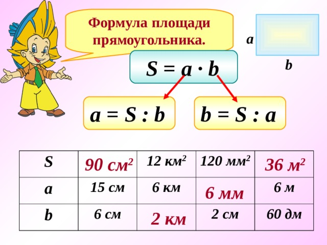 Формула площади прямоугольника. a S = a ∙ b  b а = S : b  b = S : a  90 см 2 36 м 2 S a b 15 c м 12 км 2 6 см 120 мм 2 6 км 6 м 2 см 60 дм 6 мм 2 км
