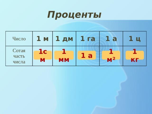 Проценты Число 1 м Сотая часть числа 1 дм 1 га 1 а 1 ц 1см 1 мм 1 а 1 м 2 1 кг