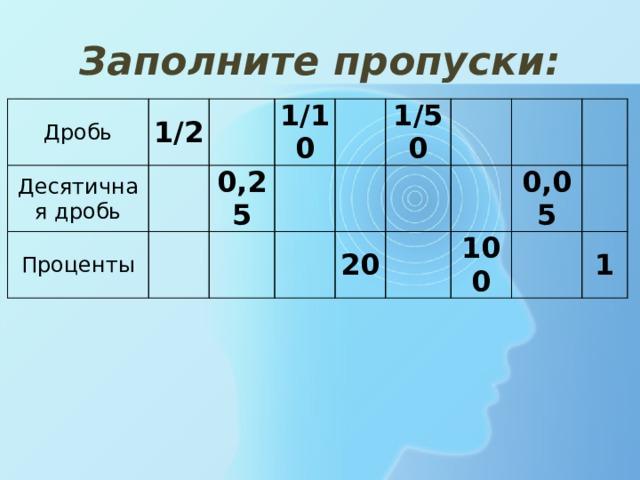 Заполните пропуски: Дробь 1/2 Десятичная дробь  Проценты  1/10  0,25    1/50     20     0,05 100   1