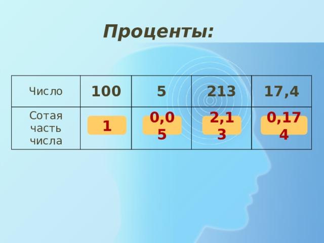 Проценты: Число 100 Сотая часть числа 5 213 17,4 1 0,05 2,13 0,174