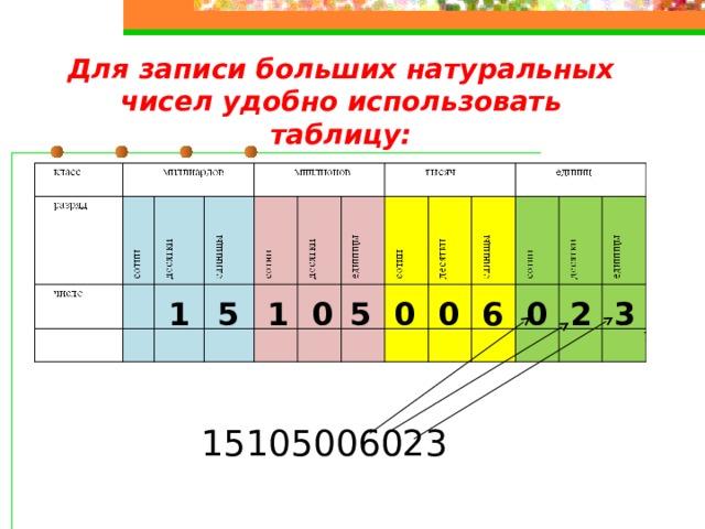 Для записи больших натуральных чисел удобно использовать таблицу: 2 3 0 0 0 0 1 5 1 6 5 15105006023