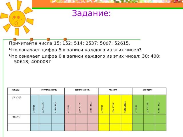 Задание:   Причитайте числа 15; 152; 514; 2537; 5007; 52615. Что означает цифра 5 в записи каждого из этих чисел? Что означает цифра 0 в записи каждого из этих чисел: 30; 408; 50618; 400003?