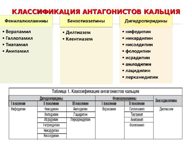 КЛАССИФИКАЦИЯ АНТАГОНИСТОВ КАЛЬЦИЯ