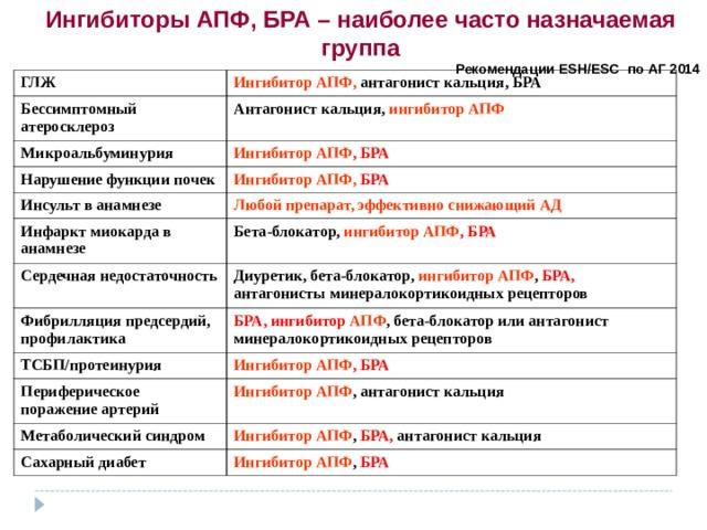 Ингибитор ы АПФ , БРА – наиболее часто назначаемая группа Рекомендации ESH / ESC по АГ 2014   ГЛЖ Ингибитор АПФ, антагонист кальция, БРА Бессимптомный атеросклероз Антагонист кальция, ингибитор АПФ Микроальбуминурия Ингибитор АПФ , БРА Нарушение функции почек Ингибитор АПФ,  БРА Инсульт в анамнезе Любой препарат, эффективно снижающий АД Инфаркт миокарда в анамнезе Бета-блокатор, ингибитор АПФ , БРА Сердечная недостаточность Фибрилляция предсердий, профилактика Диуретик, бета-блокатор, ингибитор АПФ , БРА, антагонисты минералокортикоидных рецепторов БРА, ингибитор АПФ , бета-блокатор или антагонист минералокортикоидных рецепторов ТСБП / протеинурия Ингибитор АПФ , БРА Периферическое поражение артерий Ингибитор АПФ , антагонист кальция Метаболический синдром Ингибитор АПФ , БРА, антагонист кальция Сахарный диабет Ингибитор АПФ , БРА