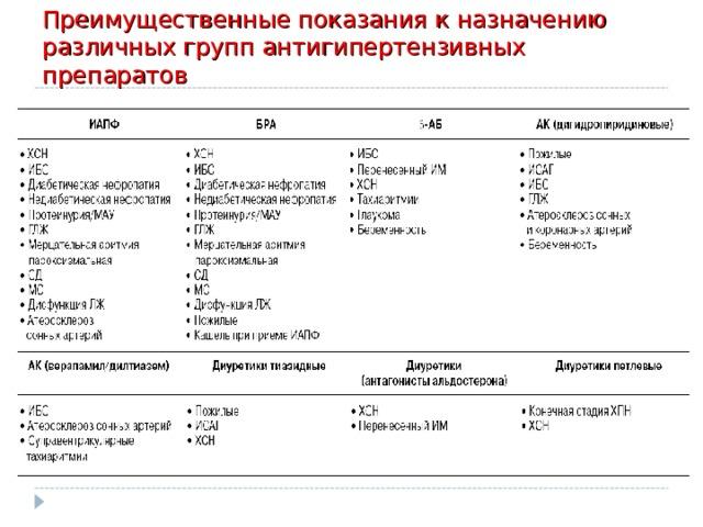 Преимущественные показания к назначению различных групп антигипертензивных препаратов
