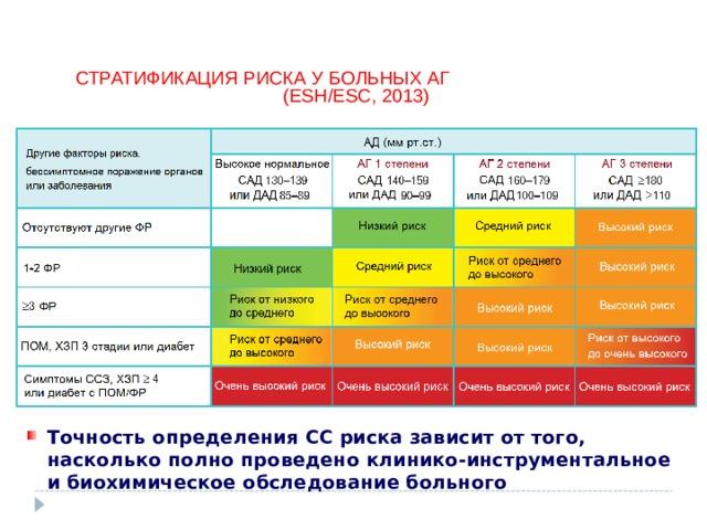СТРАТИФИКАЦИЯ РИСКА У БОЛЬНЫХ АГ ( ESH/ESC , 2013)