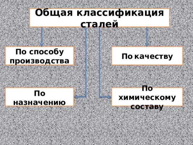 Общая классификация сталей По способу производства По  качеству По  назначению По химическому составу