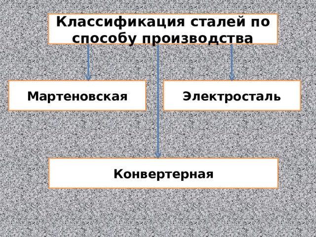 Классификация сталей по способу производства Мартеновская Электросталь Конвертерная