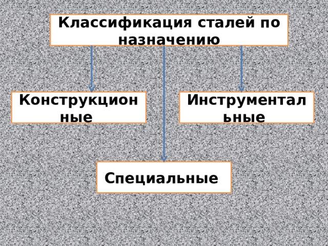 Классификация сталей по назначению Конструкционные Инструментальные Специальные