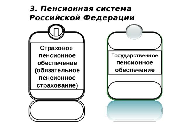 3. Пенсионная система  Российской Федерации Страховое пенсионное обеспечение (обязательное пенсионное страхование) Государственное пенсионное обеспечение