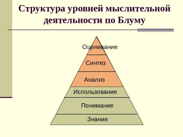 Структура уровней мыслительной деятельности по Блуму Оценивание Синтез Анализ Использование Понимание Знания