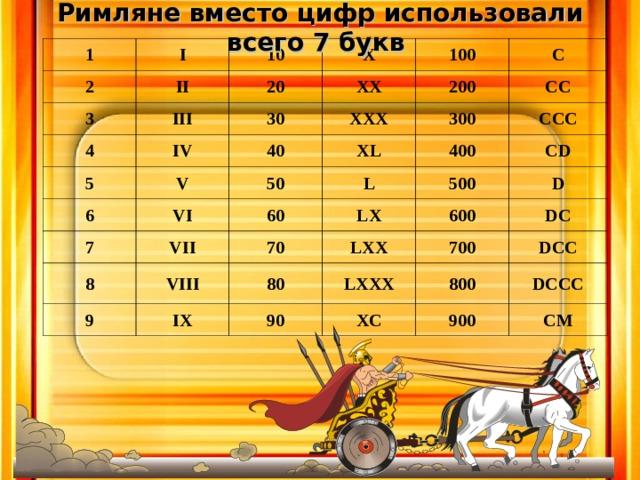Римляне вместо цифр использовали всего 7 букв 1 I 2 10 II 3 III X 20 4 5 30 XX 100 IV V 40 6 200 XXX С VI XL 7 50 300 СС 8 VII 60 L 400 ССС 500 9 70 LX VIII CD IX 80 LXX 600 D 700 LXXX 90 DC 800 XC DCC 900 DCCC CM