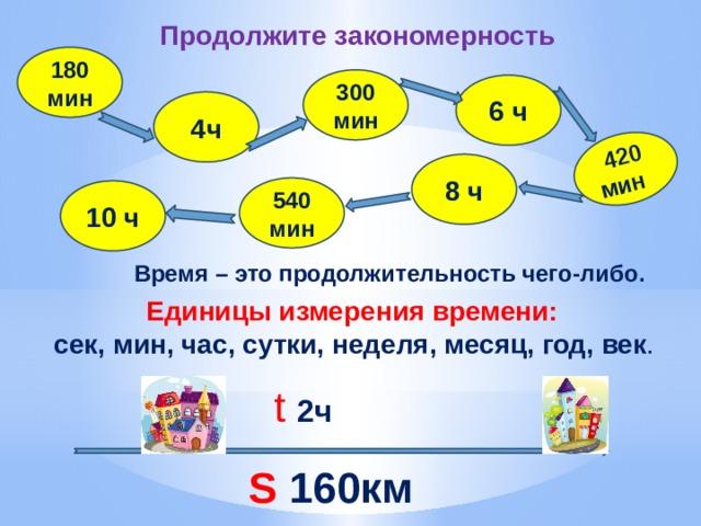 420 мин Продолжите закономерность 180 мин 300 мин 6 ч 4ч 8 ч 540 мин 10 ч Время – это продолжительность чего-либо . Единицы измерения времени: сек, мин, час, сутки, неделя, месяц, год, век . t  2ч S 160км