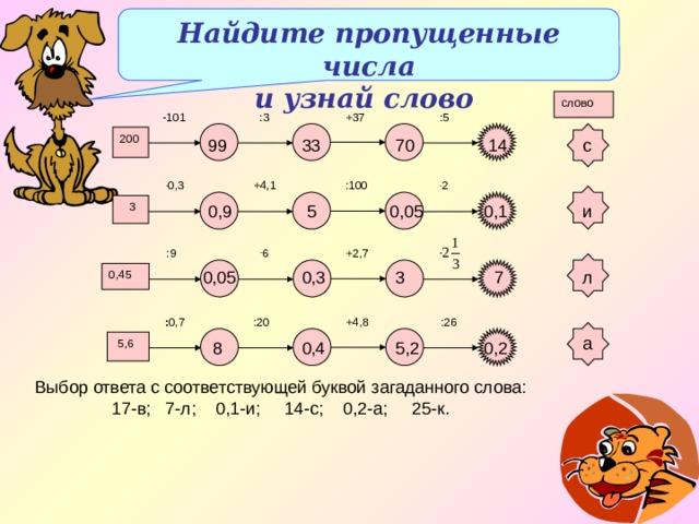 Найдите пропущенные числа и узнай слово слово +37  :3 -101  :5 200 70 14 33 с 99 :100 +4,1  . 0,3  . 2  3 0,1 0,9  5 0,05 и  . 6 +2,7  :9 л 7 3 0,3 0,05 0,45 :20  : 0,7 +4,8  :26 а  5,6 5,2  8 0,4 0,2 Выбор ответа с соответствующей буквой загаданного слова: 17-в; 7-л; 0,1-и; 14-с; 0,2-а; 25-к.