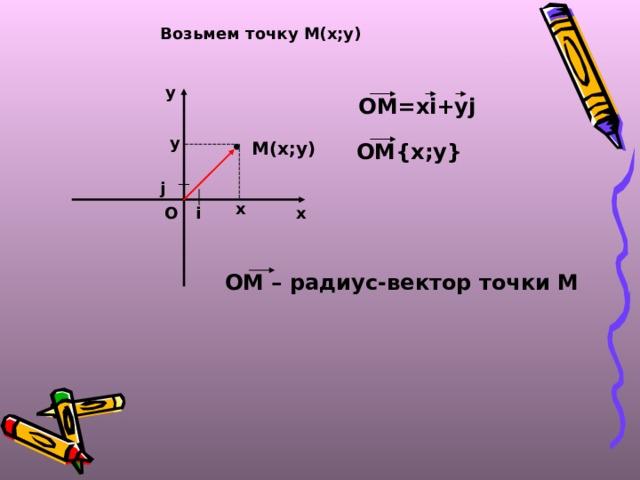 Возьмем точку М(х;у) у ОМ=х i+yj у М(х;у) ОМ {x;y}  j х х О i ОМ – радиус-вектор точки М