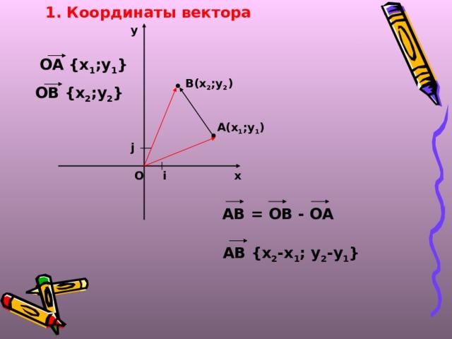 1. Координаты вектора  у OA {x 1 ;y 1 } В(х 2 ;у 2 ) ОВ {x 2 ;y 2 }  А(х 1 ;у 1 )  j i х О АВ = ОВ - ОА АВ {x 2 -x 1 ; y 2 -y 1 }