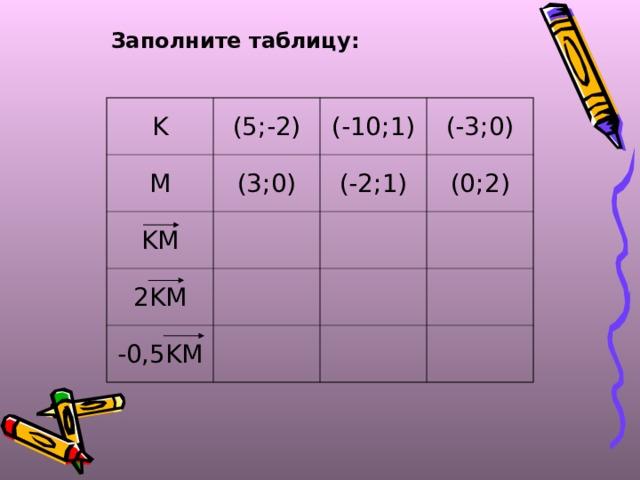 Заполните таблицу: K (5;-2) M (-10;1) (3;0) KM (-3;0) (-2;1) 2KM (0;2) -0,5KM