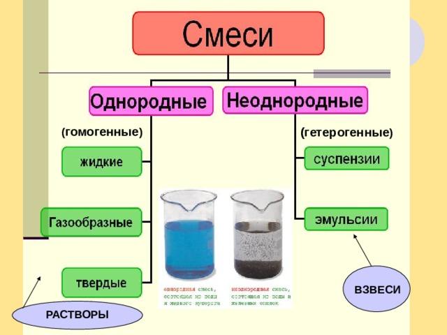 ( гомогенные ) (гетерогенные ) ВЗВЕСИ РАСТВОРЫ