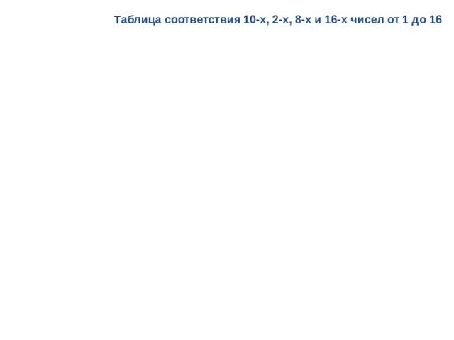 Таблица соответствия 10-х, 2-х, 8-х и 16-х чисел от 1 до 16