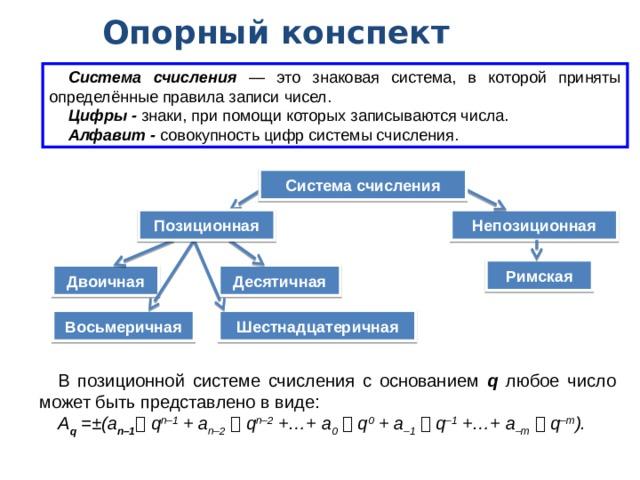 Опорный конспект Система счисления — это знаковая система, в которой приняты определённые правила записи чисел. Цифры - знаки, при помощи которых записываются числа. Алфавит - совокупность цифр системы счисления. Система счисления Позиционная Непозиционная Римская Десятичная Двоичная Восьмеричная Шестнадцатеричная В позиционной системе счисления с основанием q любое число может быть представлено в виде: A q =±(a n–1  q n–1 + a n–2    q n–2 +…+ a 0    q 0 + a –1    q –1 +…+ a –m    q –m ).