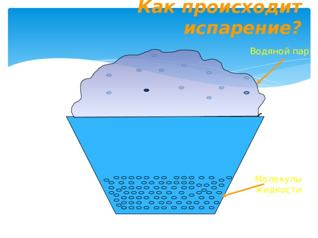 Явление превращения жидкости в пар называется парообразованием. Парообразование, происходящее с поверхности жидкости, называется испарением.
