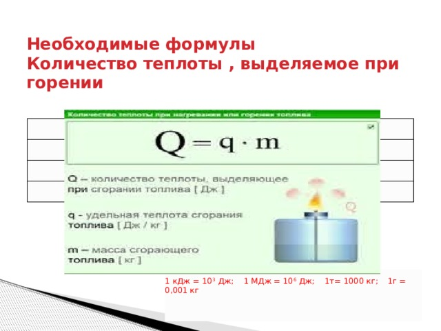 Необходимые формулы  Количество теплоты , выделяемое при горении   1 кДж = 10 3 Дж; 1 МДж = 10 6 Дж; 1т= 1000 кг; 1г = 0,001 кг