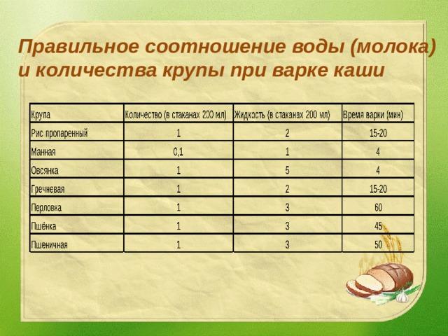 Правильное соотношение воды (молока) и количества крупы при варке каши
