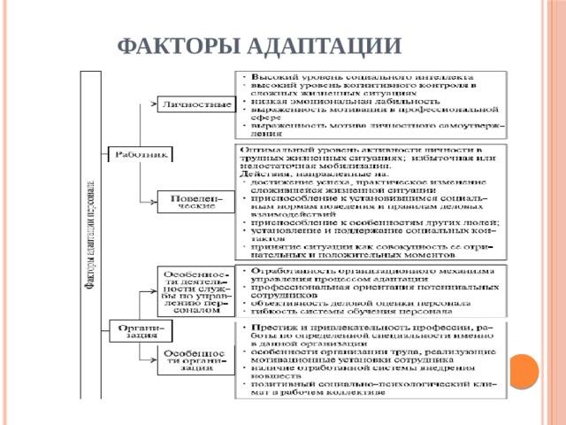 Поведенческие факторы адаптации персонала условия влияющие на оптимизировать сайт Головинский район