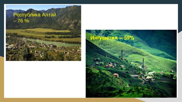 Республика Алтай – 76 %
